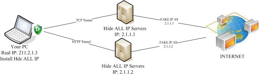 best hide ip software screenshots